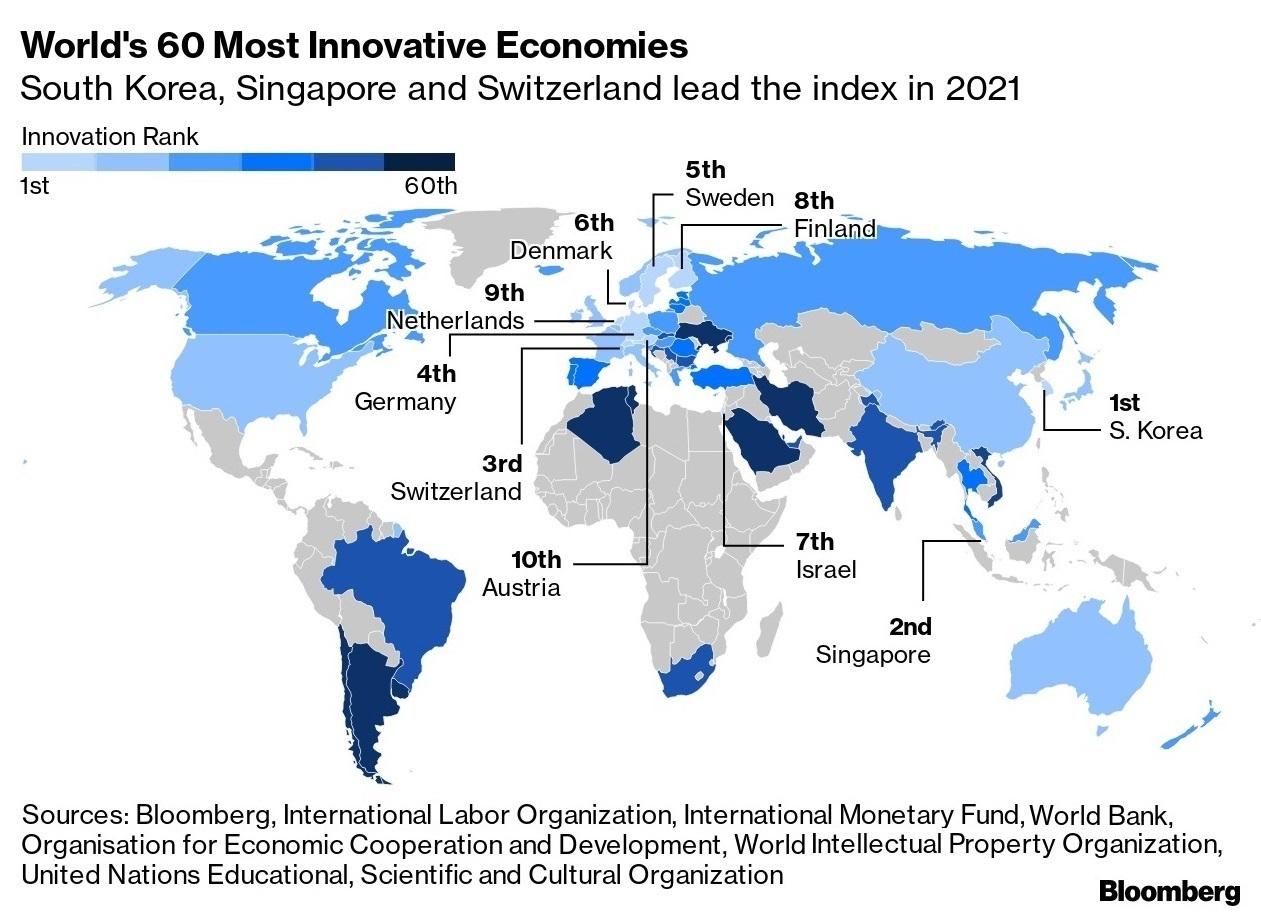 Rebríček najinovatívnejších krajín podľa Bloomberg