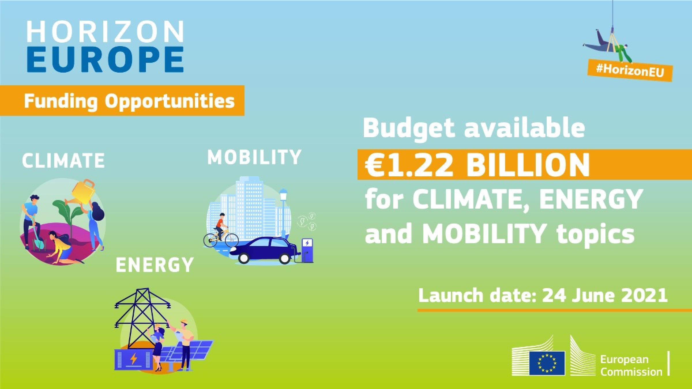 klíma, mobilita, energetika